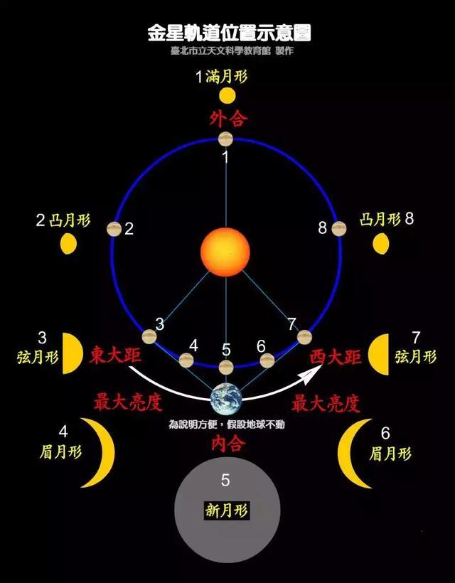 2020/08/13 金星西大距(-4.4等)