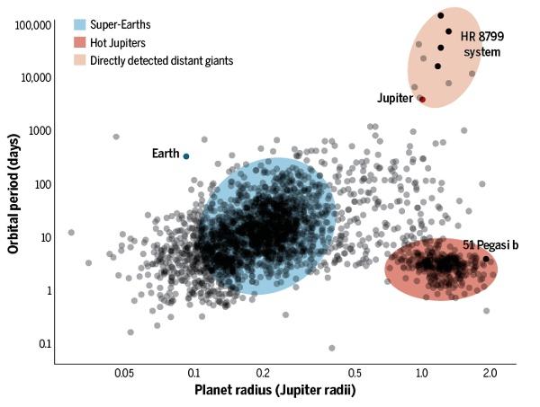 [图片说明]:超级地球的崛起。在热类木星率先被发现之后,开普勒空间望远镜随后发现同样占据密近轨道的超级地球是最普遍的太阳系外行星类型。地面望远镜现在已经能对类似HR 8799 b这样的远距离巨行星进行直接成像。
