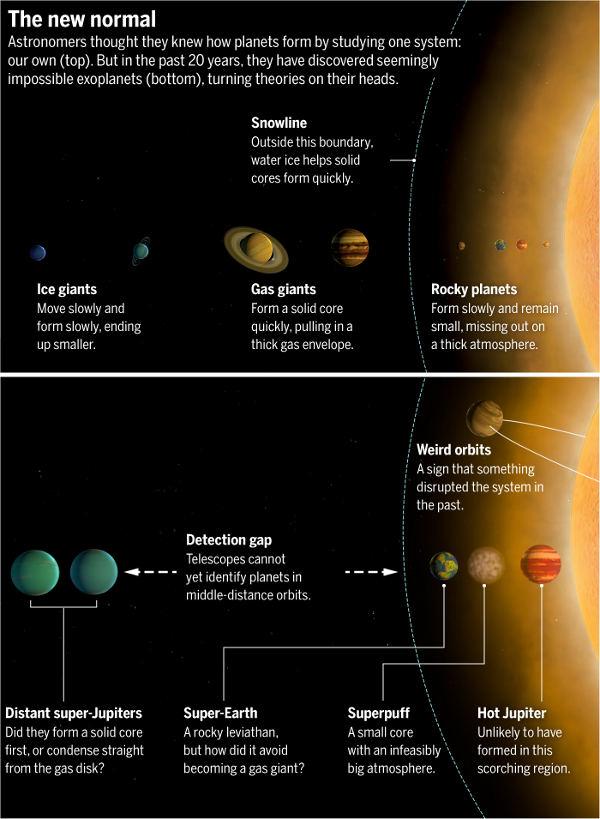 [图片说明]:新常态。天文学家曾认为,通过研究一个系统,他们已经知晓行星是如何形成的。这个系统就是我们的太阳系(上图)。但是,在过去的20年里,他们发现了看似是不可能的行星(下图),颠覆了既有的理论。