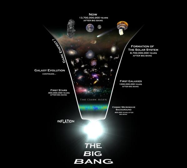[图片说明]:宇宙历史的示意图,先后经历了大爆炸、暴胀和膨胀阶段。版权:PLANCK COLLABORATION。