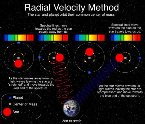 Radial-Velocity-Method-star-orbits-580x497.png