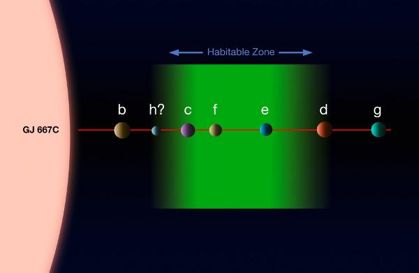 [图片说明]:格利泽667C行星系统的艺术概念图。版权:ESO。